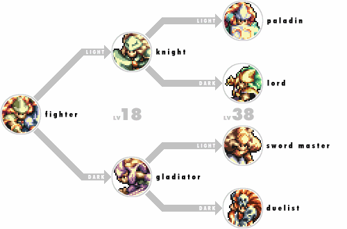 flowchart Top 5 Games You Should Install on Your SNES Classic