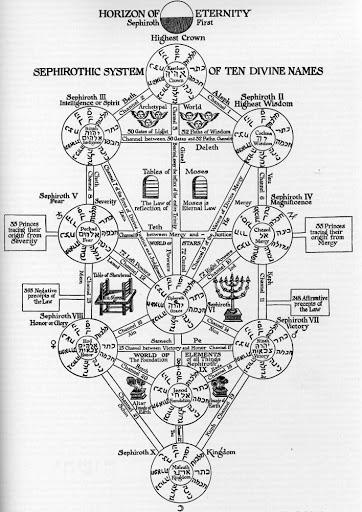 kabbalah sefirot spiritual nihilism